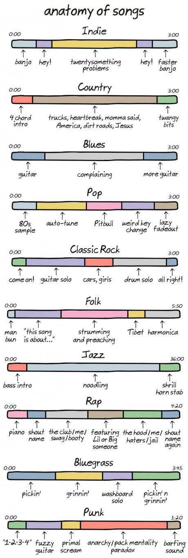 Anatomie des différents genres de musique